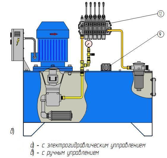 Гидростанция с ручным